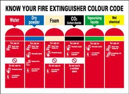 Types of fire extinguishers fire and building control types of fire extinguishers thecheapjerseys Images